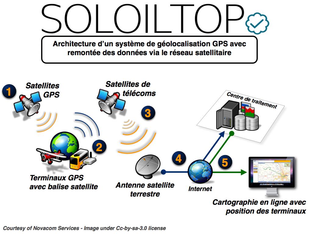 Geolocalizzazione GPS Satellitare